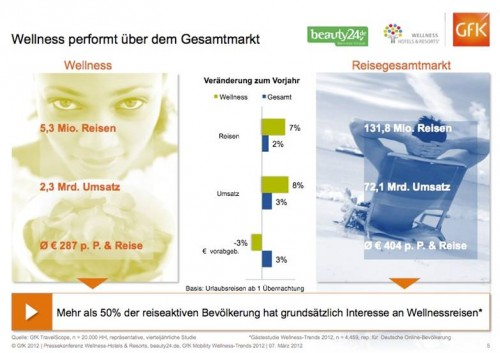 Wellness-Trends 2012 (c) Foto: beauty24, Wellness-Hotels & Resorts und GfK