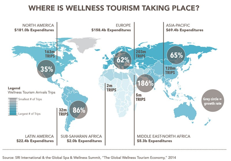 "Where is wellness tourism taking place? © SRI International & the Global Spa & Wellness Summit, ""The Global Wellness Tourism Economy"", 2014"