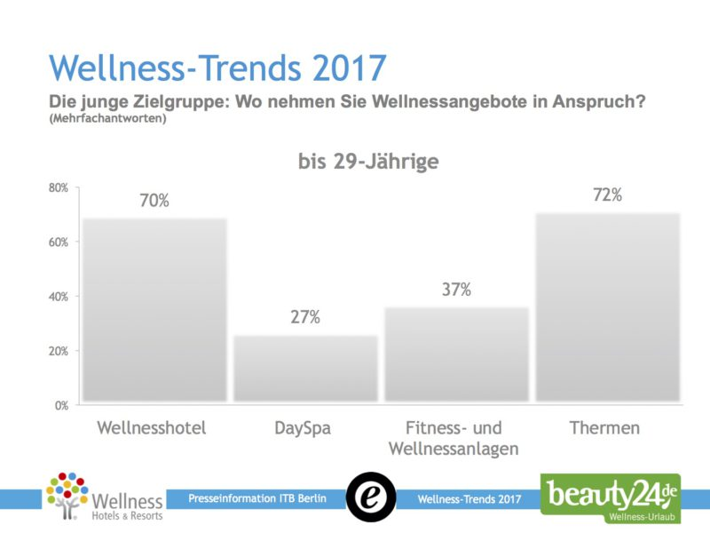 Die junge Zielgruppe: Wo nehmen sie Wellnessangebote in Anspruch? Quelle: Die Wellness-Trends 2017, beauty24.de und Wellness-Hotels & Resorts