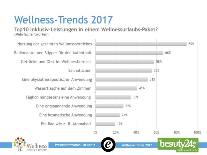 Was sind die Top 10 Inklusiv-Leistungen in einem Wellnessurlaub-Paket? Quelle: Die Wellness-Trends 2017, beauty24.de und Wellness-Hotels & Resorts