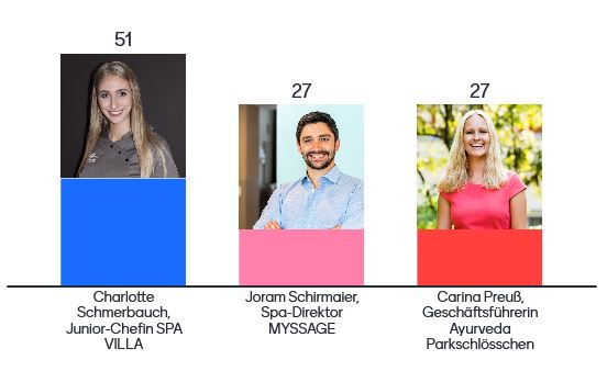 Voting-Erbenis beim Young Spa Award 2020. Bild: SC